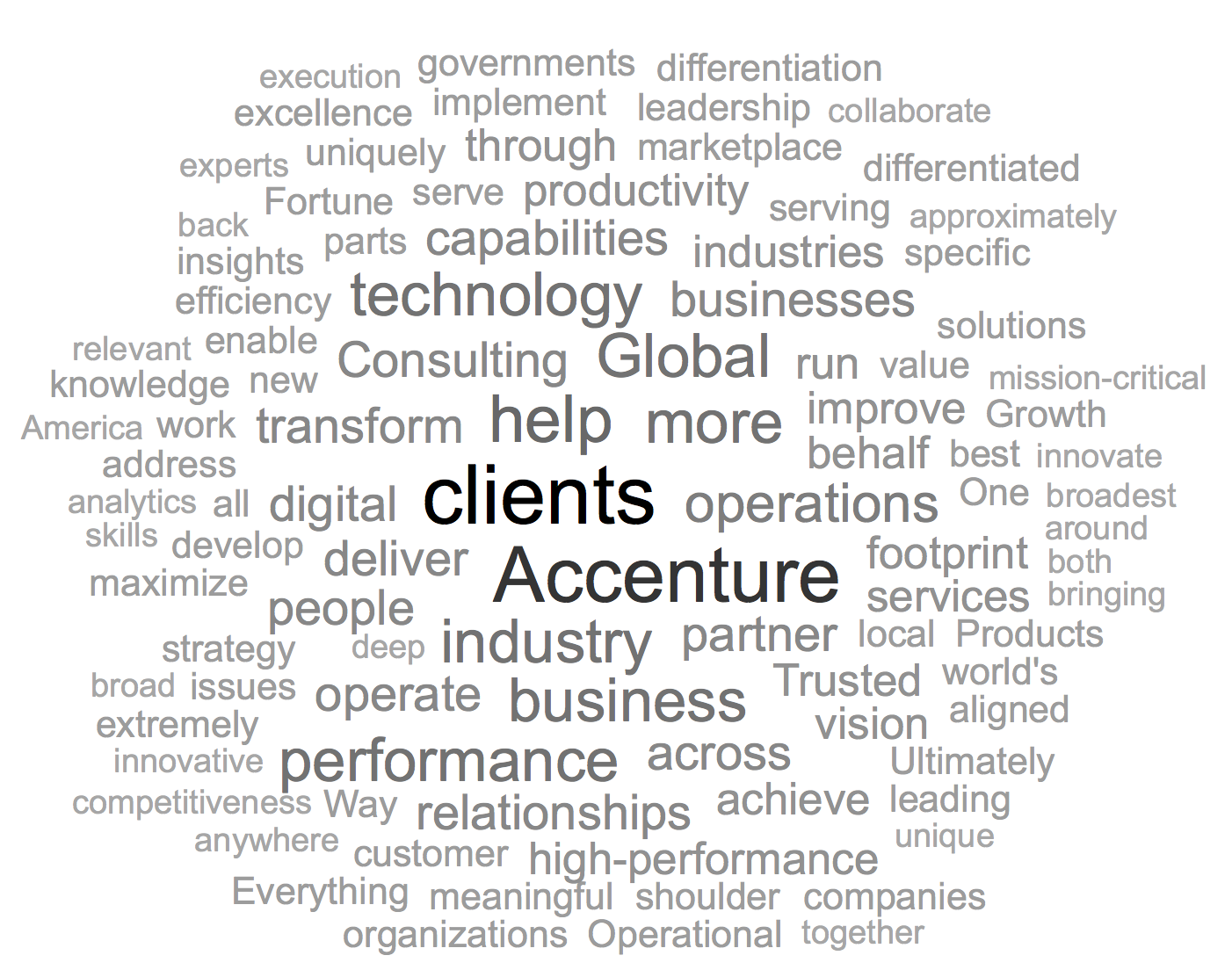 Accenture Word Cloud