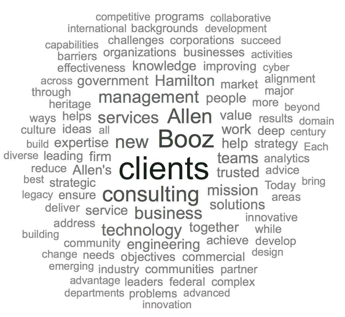 Booz Allen Hamilton Word Cloud