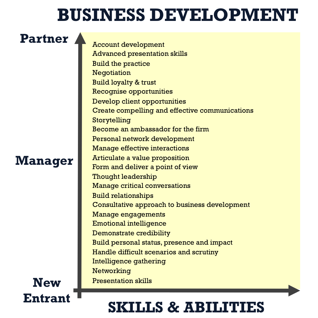 Business Development Core Skills and Abilities