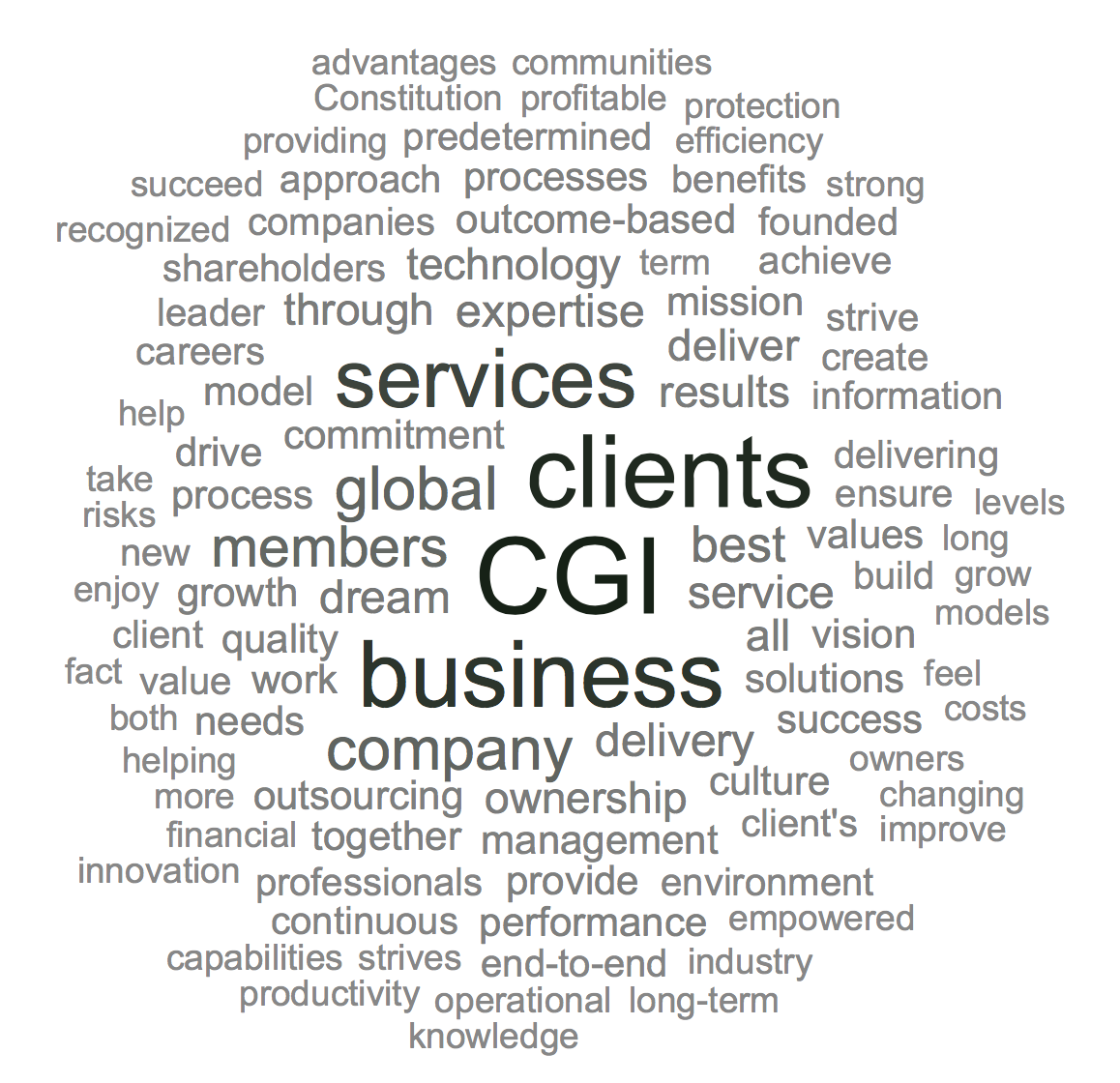 CGI Word Cloud