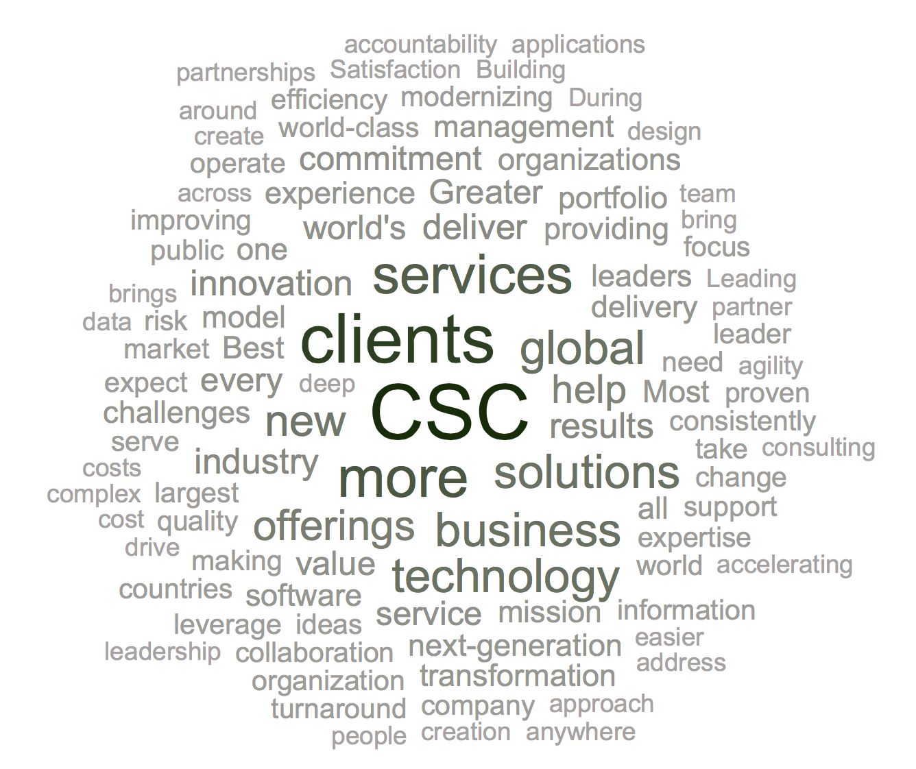 CSC Word Cloud