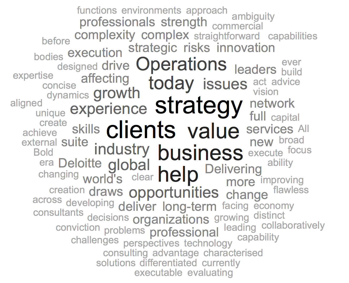 Deloitte Word Cloud