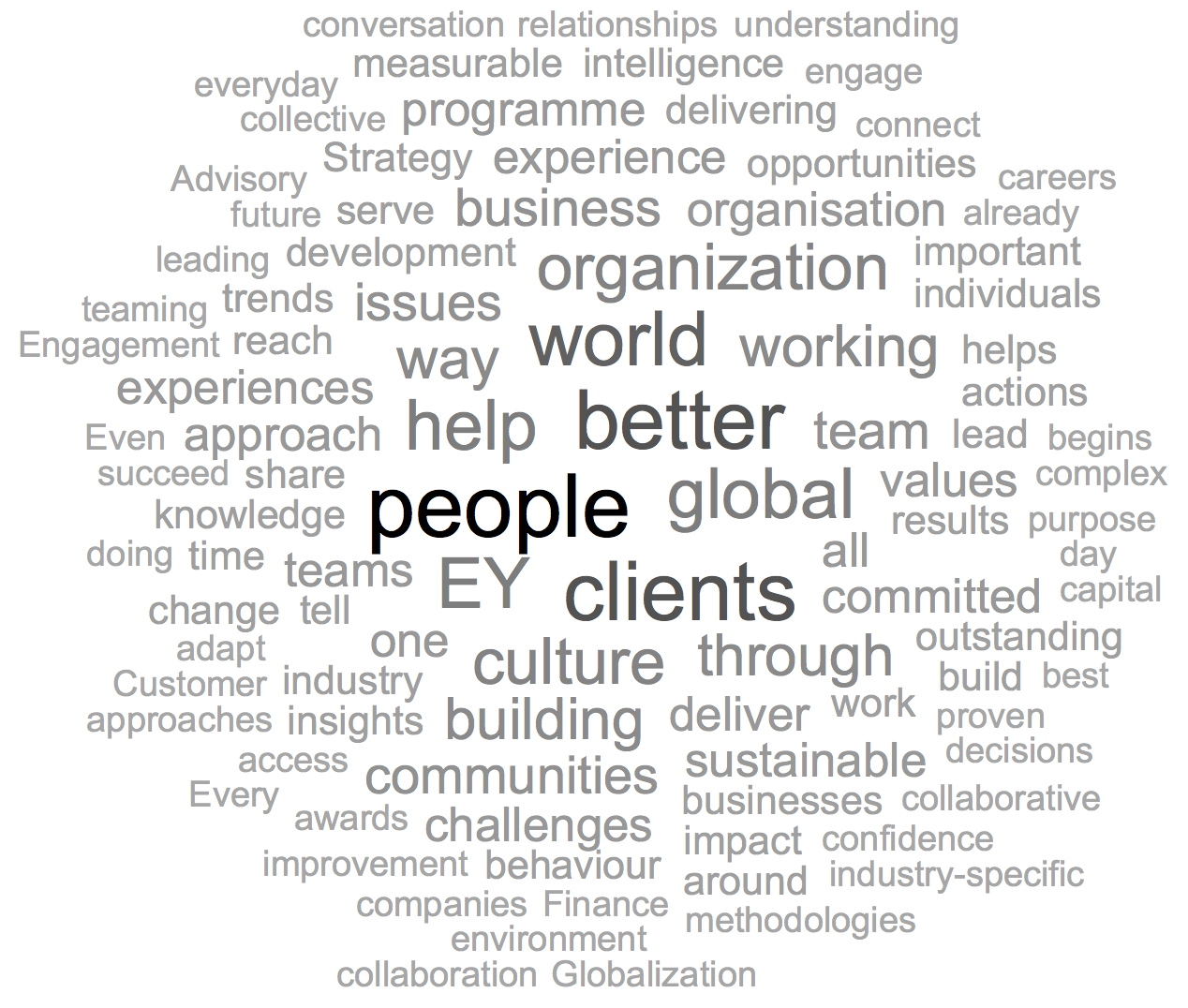 EY Word Cloud