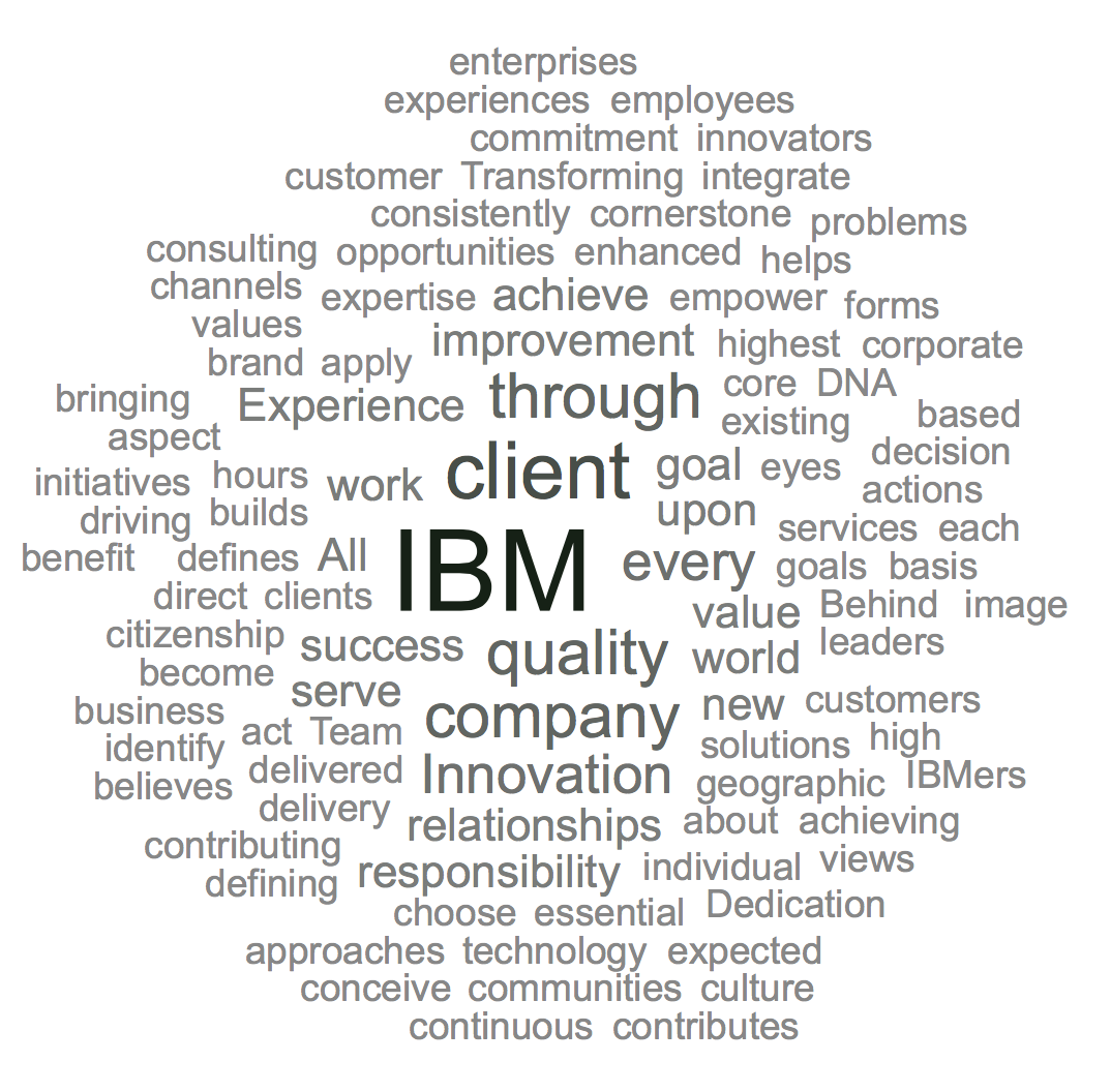 IBM Word Cloud