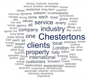 Chestertons Word Cloud